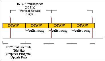 Understanding Synchronization
